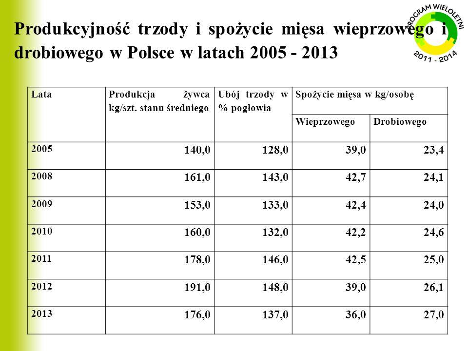 Produkcyjność trzody i spożycie mięsa wieprzowego i drobiowego w Polsce w latach 2005 - 2013 Lata Produkcja żywca kg/szt. stanu średniego Ubój trzody