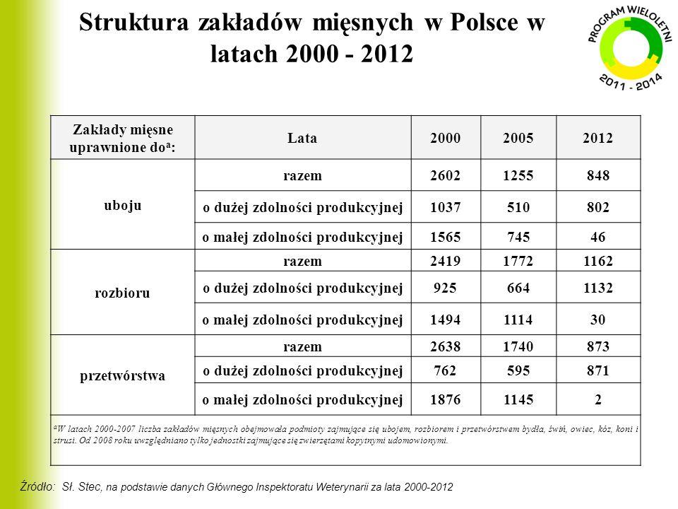 Struktura zakładów mięsnych w Polsce w latach 2000 - 2012 Zakłady mięsne uprawnione do a : Lata200020052012 uboju razem26021255848 o dużej zdolności p