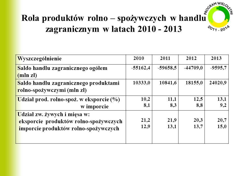 Rola produktów rolno – spożywczych w handlu zagranicznym w latach 2010 - 2013 Wyszczególnienie 2010201120122013 Saldo handlu zagranicznego ogółem (mln