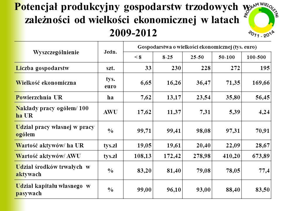 Potencjał produkcyjny gospodarstw trzodowych w zależności od wielkości ekonomicznej w latach 2009-2012 Wyszczególnienie Jedn. Gospodarstwa o wielkości