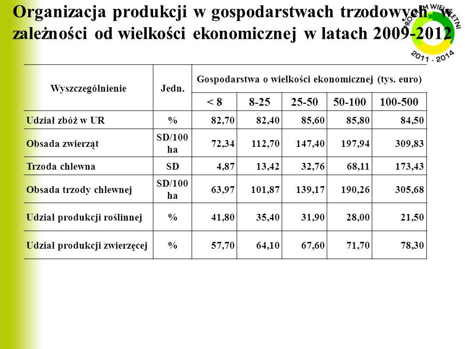 Organizacja produkcji w gospodarstwach trzodowych w zależności od wielkości ekonomicznej w latach 2009-2012 WyszczególnienieJedn. Gospodarstwa o wielk