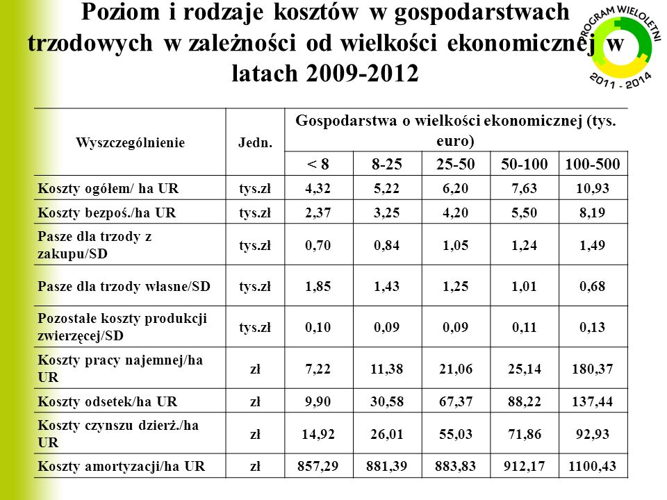Poziom i rodzaje kosztów w gospodarstwach trzodowych w zależności od wielkości ekonomicznej w latach 2009-2012 WyszczególnienieJedn. Gospodarstwa o wi