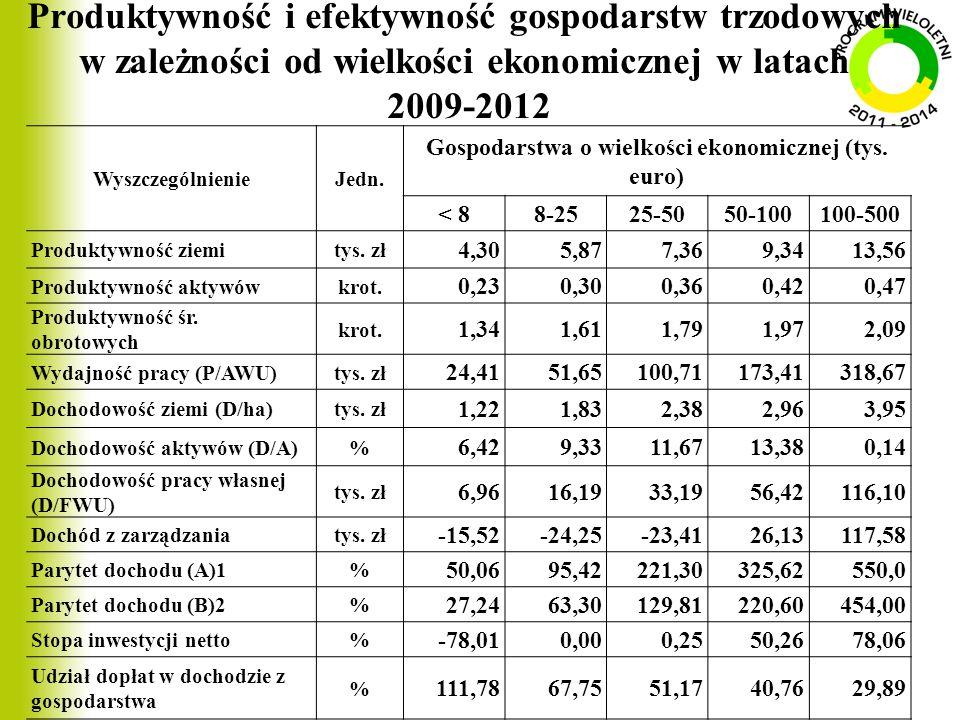 Produktywność i efektywność gospodarstw trzodowych w zależności od wielkości ekonomicznej w latach 2009-2012 WyszczególnienieJedn. Gospodarstwa o wiel