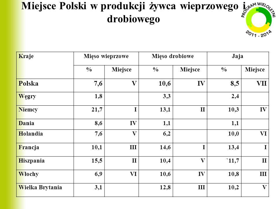 Miejsce Polski w produkcji żywca wieprzowego i drobiowego KrajeMięso wieprzoweMięso drobioweJaja %Miejsce% % Polska7,6V10,6IV8,5VII Węgry1,8 3,3 2,4 N