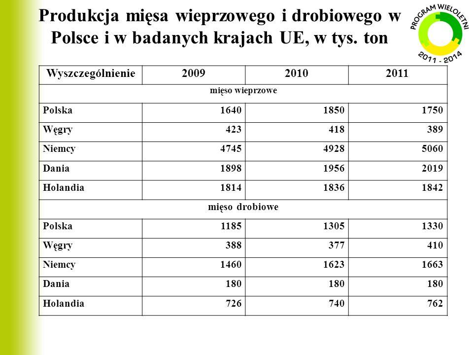 Produkcja mięsa wieprzowego i drobiowego w Polsce i w badanych krajach UE, w tys. ton Wyszczególnienie200920102011 mięso wieprzowe Polska164018501750