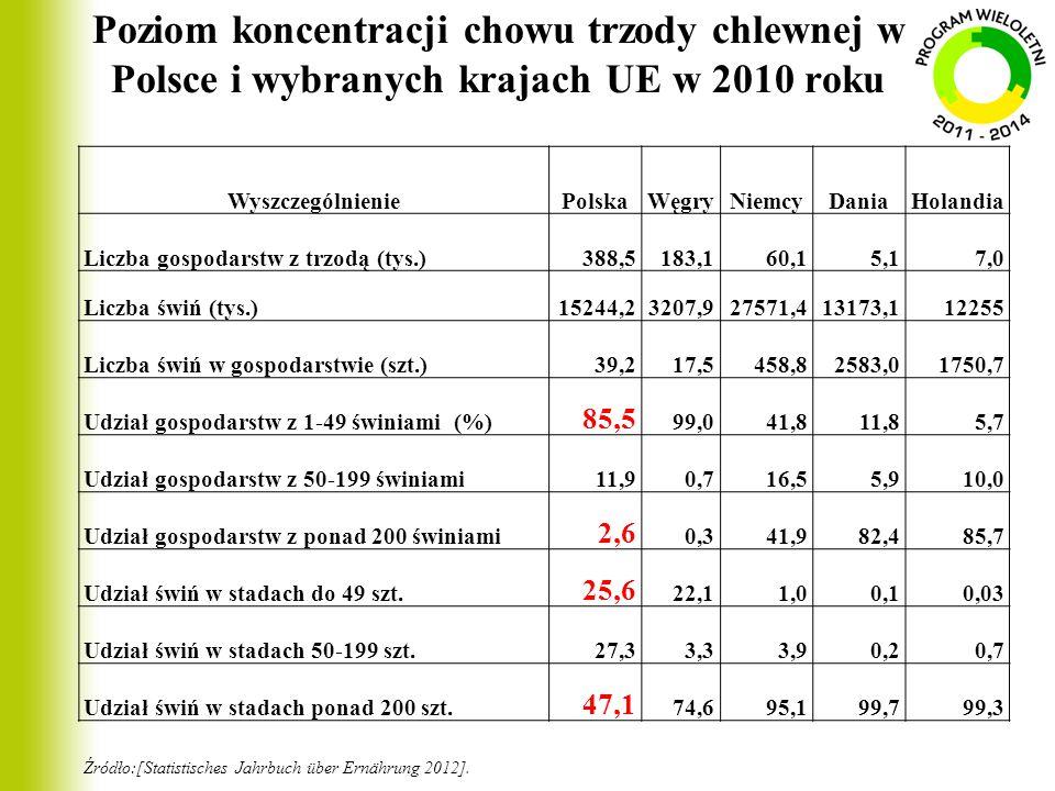 Poziom koncentracji chowu trzody chlewnej w Polsce i wybranych krajach UE w 2010 roku WyszczególnieniePolskaWęgryNiemcyDaniaHolandia Liczba gospodarst