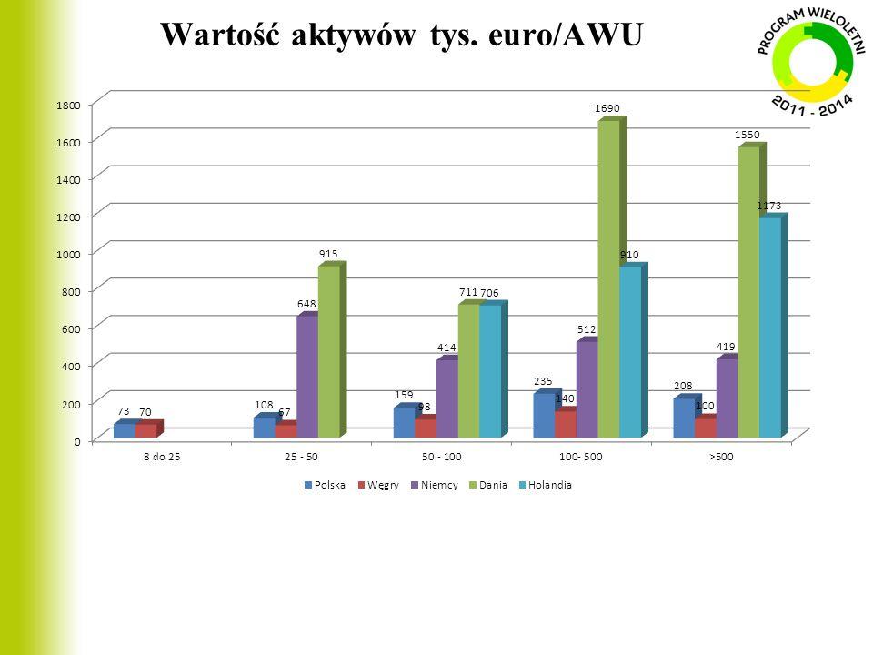 Wartość aktywów tys. euro/AWU