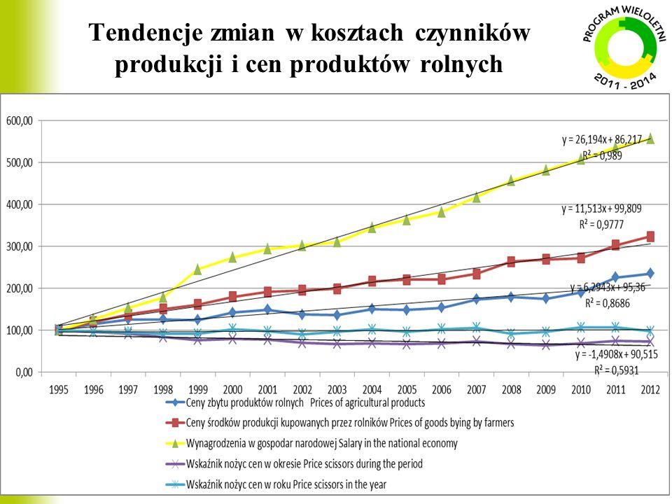 Struktura towarowej produkcji rolniczej w latach 2000 – 2012 Wyszczególnienie 20002005 2012 mln zł% % % Towarowa produkcja roln.