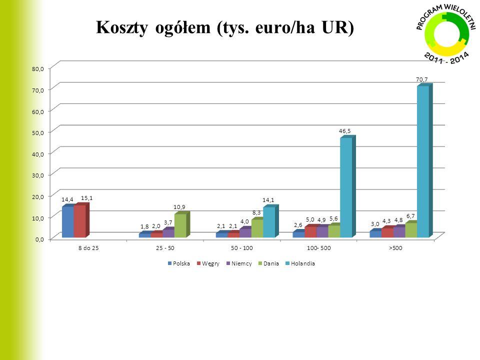 Koszty ogółem (tys. euro/ha UR)