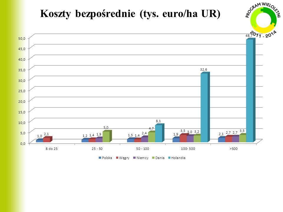 Koszty bezpośrednie (tys. euro/ha UR)
