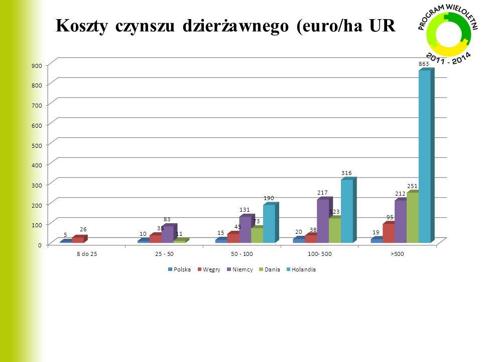 Koszty czynszu dzierżawnego (euro/ha UR