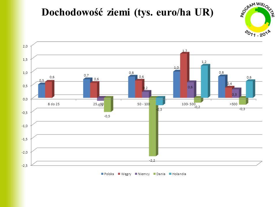 Dochodowość ziemi (tys. euro/ha UR)