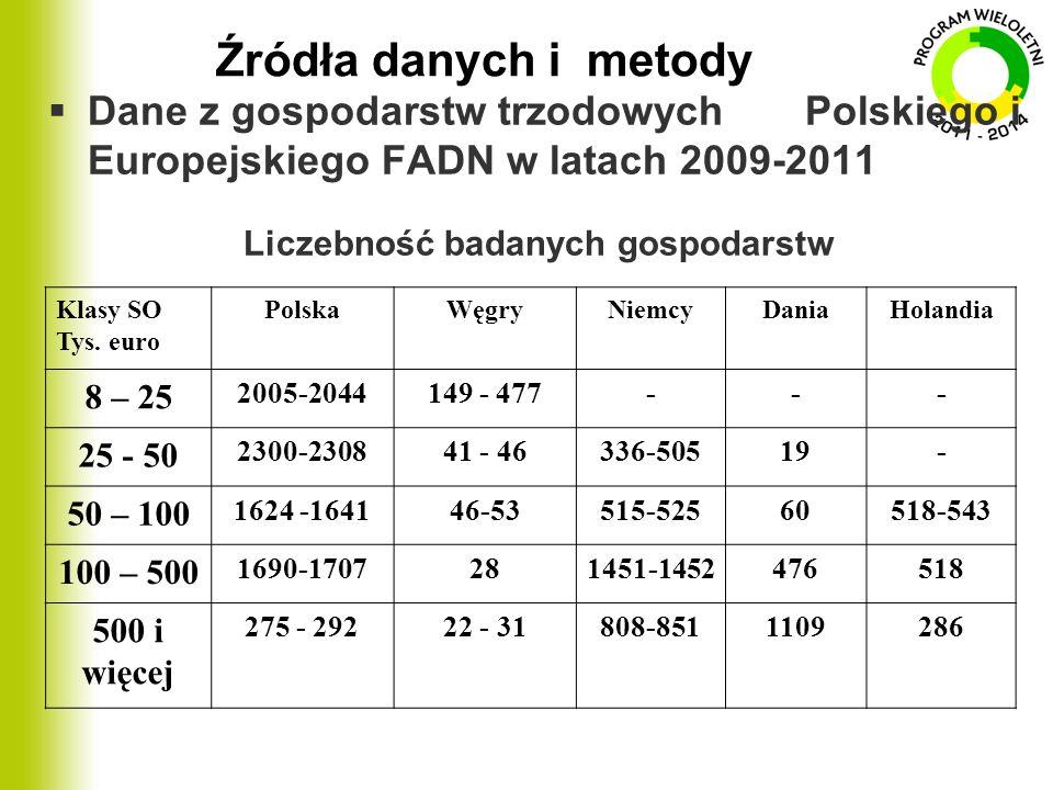 Źródła danych i metody  Dane z gospodarstw trzodowych Polskiego i Europejskiego FADN w latach 2009-2011 Liczebność badanych gospodarstw Klasy SO Tys.