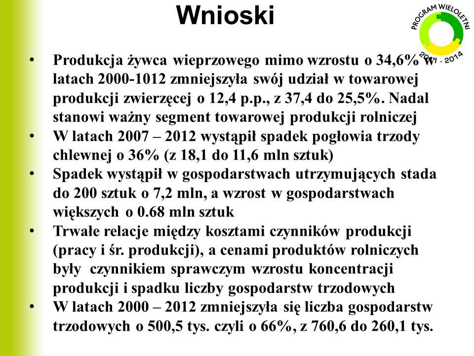 Wnioski Produkcja żywca wieprzowego mimo wzrostu o 34,6% w latach 2000-1012 zmniejszyła swój udział w towarowej produkcji zwierzęcej o 12,4 p.p., z 37