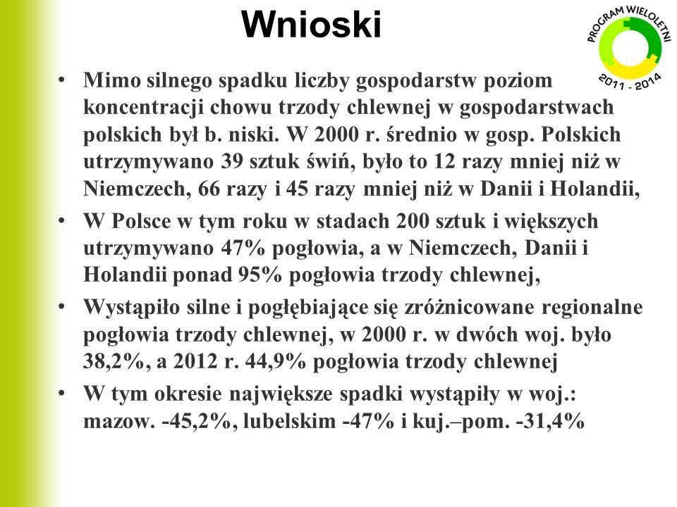 Wnioski Mimo silnego spadku liczby gospodarstw poziom koncentracji chowu trzody chlewnej w gospodarstwach polskich był b. niski. W 2000 r. średnio w g