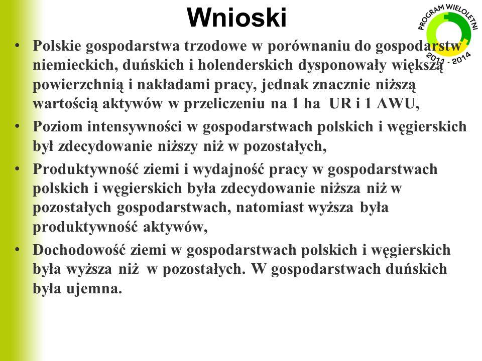 Wnioski Polskie gospodarstwa trzodowe w porównaniu do gospodarstw niemieckich, duńskich i holenderskich dysponowały większą powierzchnią i nakładami p