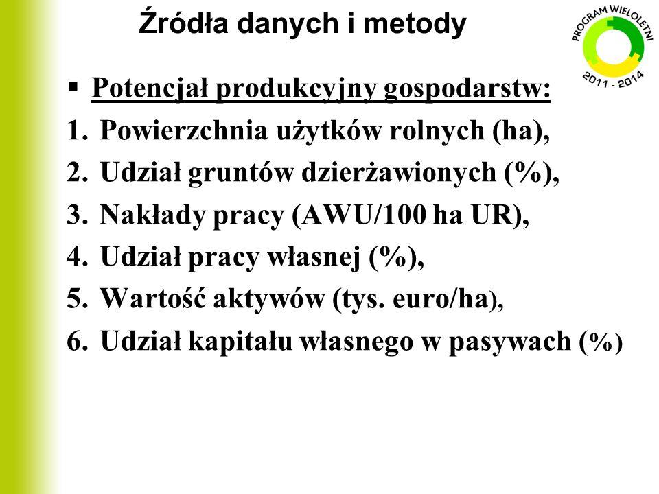 Źródła danych i metody  Potencjał produkcyjny gospodarstw: 1.Powierzchnia użytków rolnych (ha), 2.Udział gruntów dzierżawionych (%), 3.Nakłady pracy