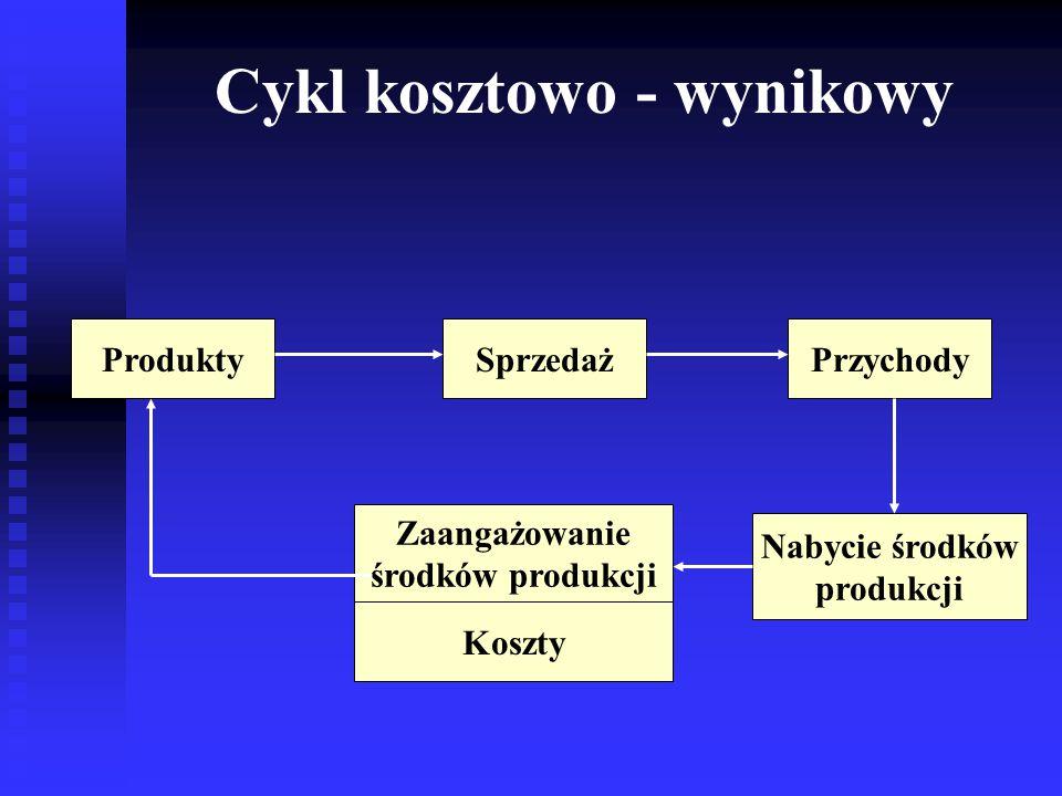 Produkty Nabycie środków produkcji SprzedażPrzychody Zaangażowanie środków produkcji Koszty Cykl kosztowo - wynikowy