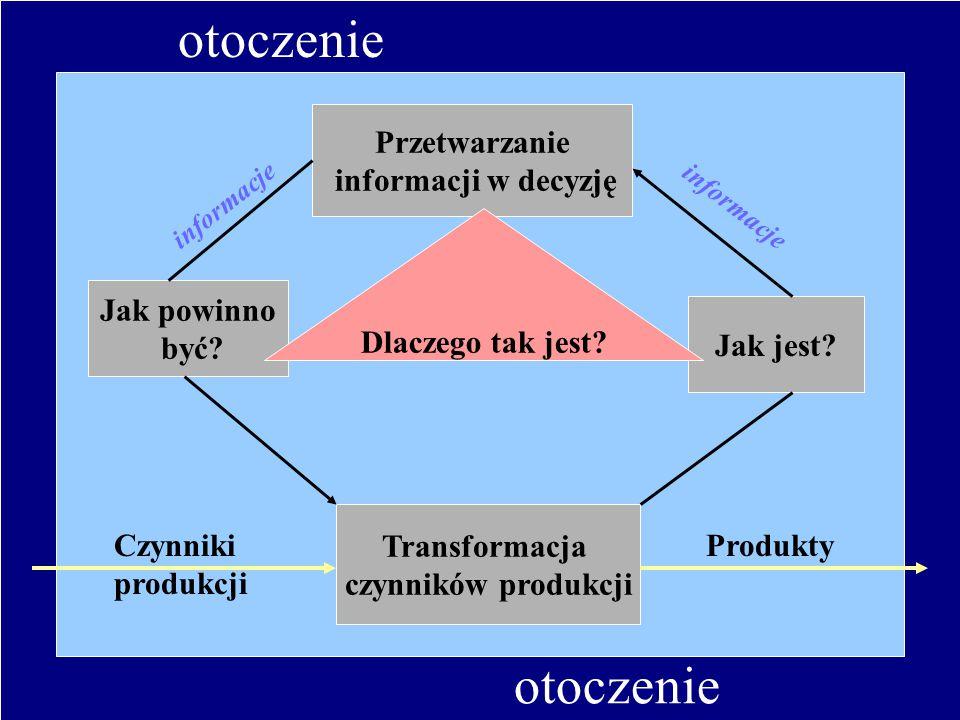 otoczenie Jak powinno być? Jak jest? Przetwarzanie informacji w decyzję Transformacja czynników produkcji Dlaczego tak jest? Czynniki produkcji Produk