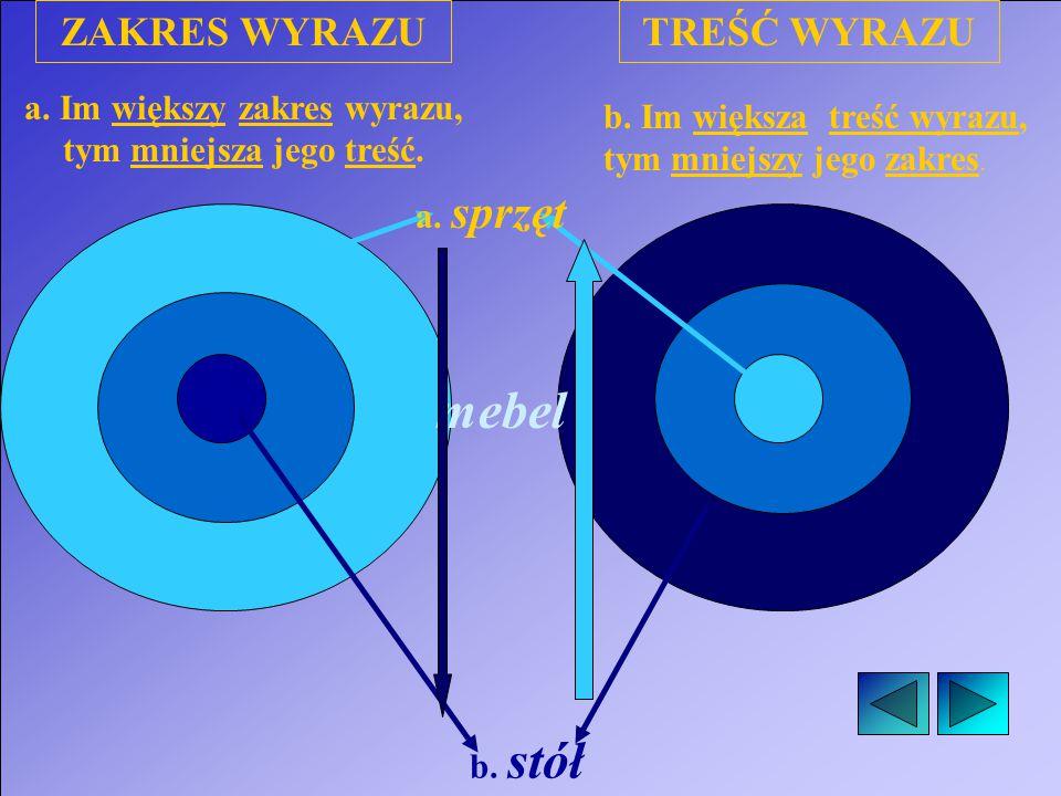 b. Im większa treść wyrazu, tym mniejszy jego zakres. a. Im większy zakres wyrazu, tym mniejsza jego treść. a. sprzęt b. stół mebel ZAKRES WYRAZUTREŚĆ