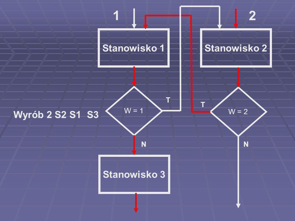 Stanowisko 1Stanowisko 2 Stanowisko 3 Wyrób 2 S2 S1 S3 W = 2 W = 1 T N T N 1 2