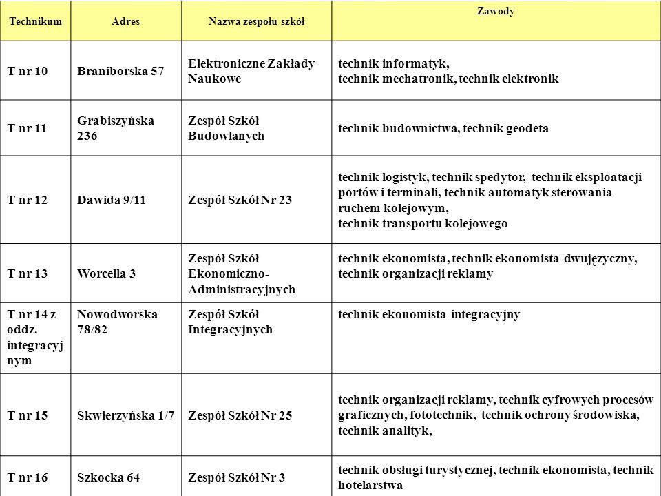 10 TechnikumAdresNazwa zespołu szkół Zawody T nr 10Braniborska 57 Elektroniczne Zakłady Naukowe technik informatyk, technik mechatronik, technik elekt