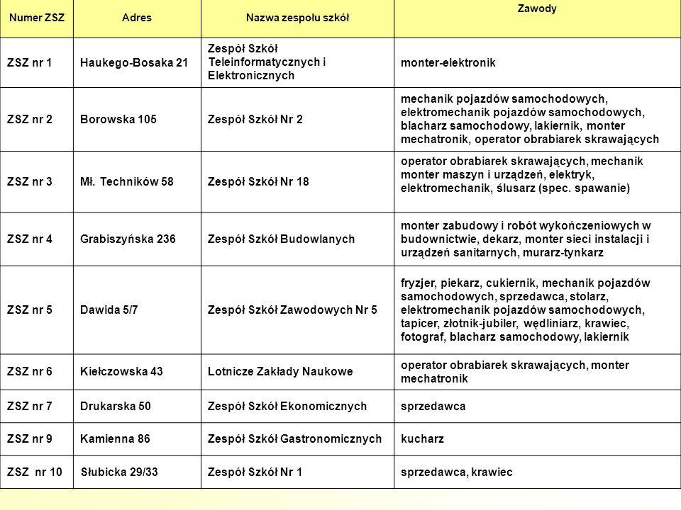 12 Numer ZSZAdresNazwa zespołu szkół Zawody ZSZ nr 1Haukego-Bosaka 21 Zespół Szkół Teleinformatycznych i Elektronicznych monter-elektronik ZSZ nr 2Bor