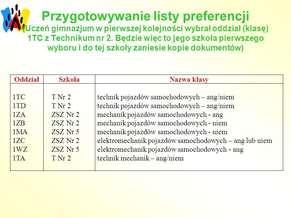 Przygotowywanie listy preferencji (Uczeń gimnazjum w pierwszej kolejności wybrał oddział (klasę) 1TC z Technikum nr 2. Będzie więc to jego szkoła pier