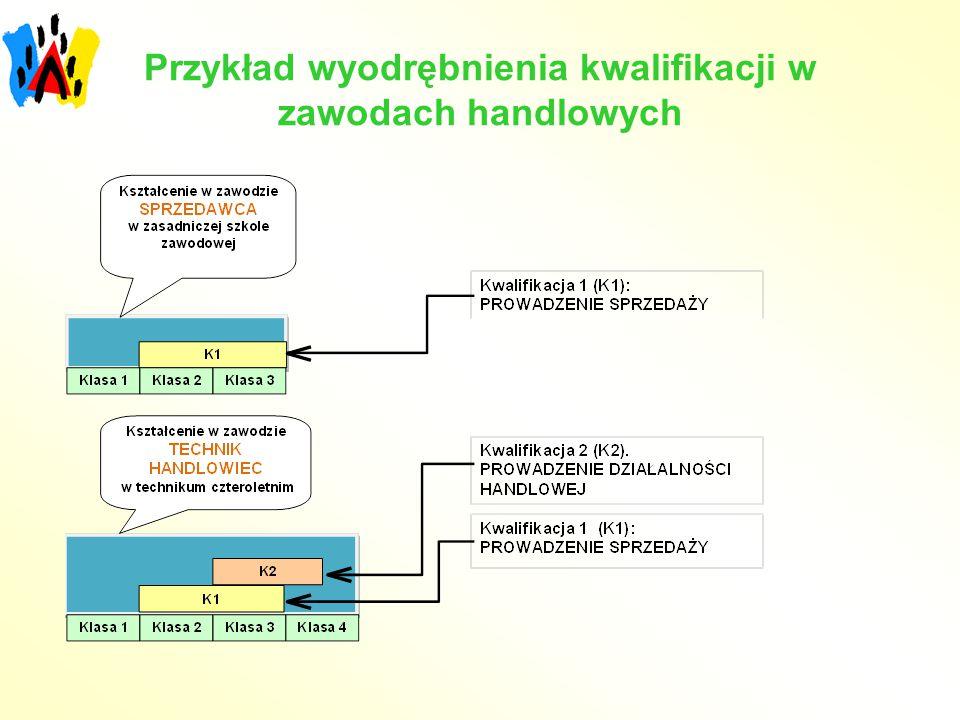 Przykład wyodrębnienia kwalifikacji w zawodach handlowych