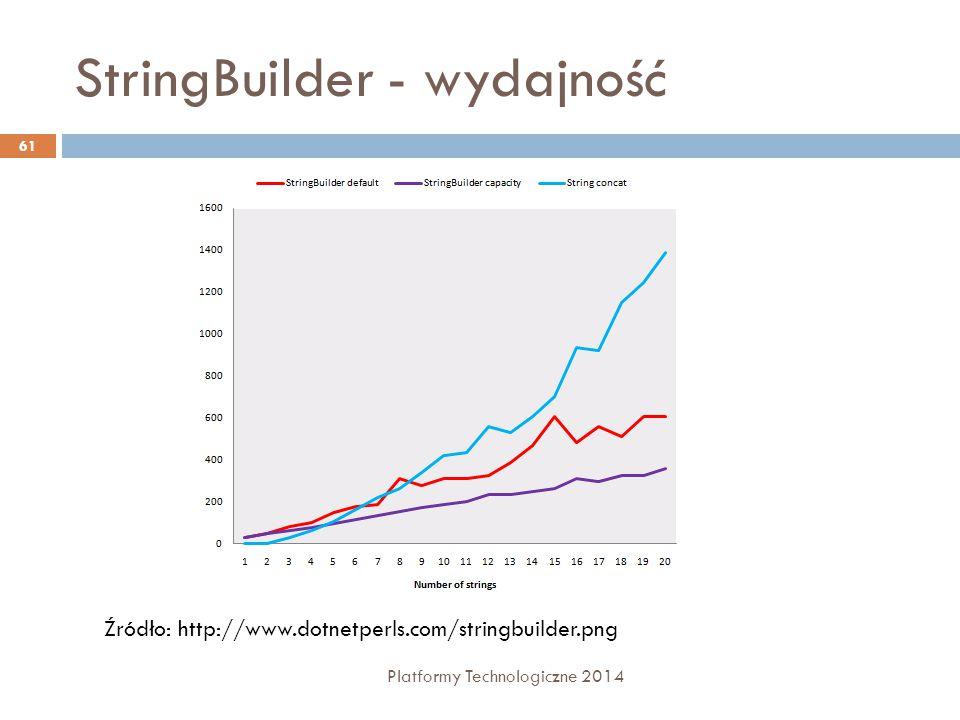 StringBuilder - wydajność Platformy Technologiczne 2014 61 Źródło: http://www.dotnetperls.com/stringbuilder.png