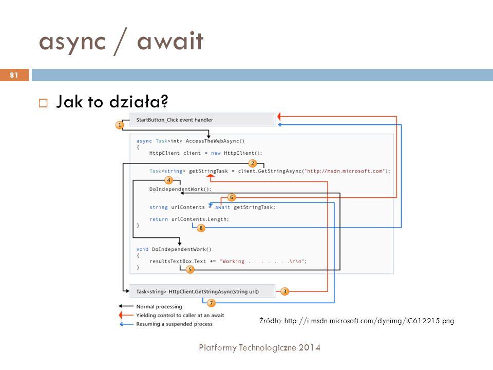 async / await Platformy Technologiczne 2014 81  Jak to działa? Żródło: http://i.msdn.microsoft.com/dynimg/IC612215.png