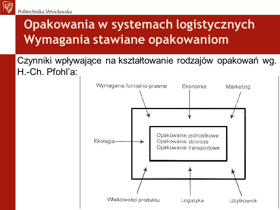 Opakowania w systemach logistycznych Wymagania stawiane opakowaniom Czynniki wpływające na kształtowanie rodzajów opakowań wg. H.-Ch. Pfohl'a: