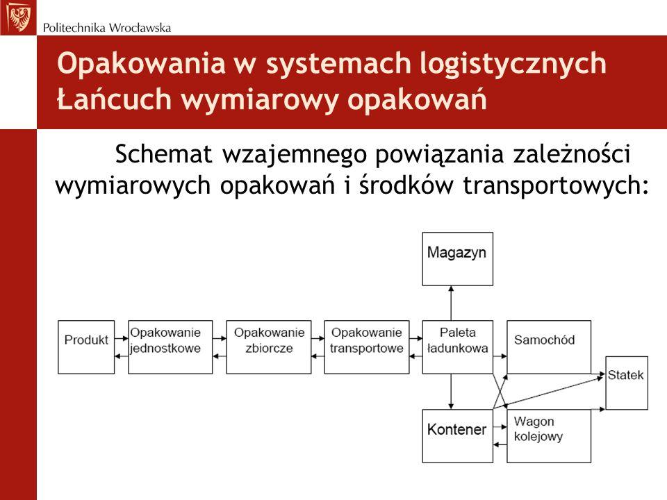 Opakowania w systemach logistycznych Łańcuch wymiarowy opakowań Schemat wzajemnego powiązania zależności wymiarowych opakowań i środków transportowych