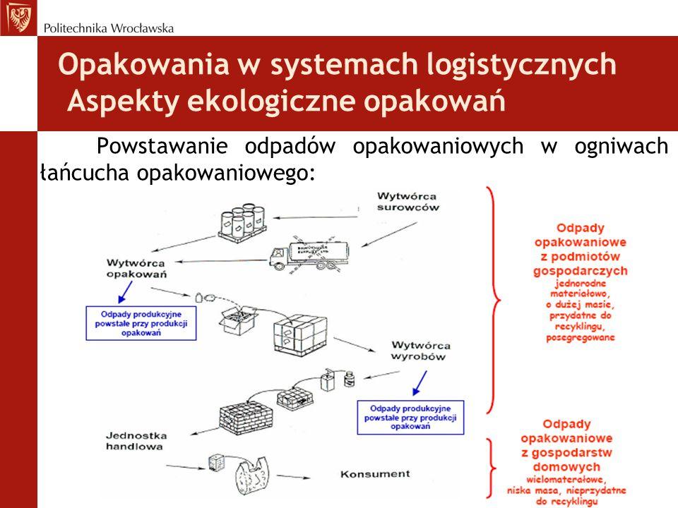 Opakowania w systemach logistycznych Aspekty ekologiczne opakowań Powstawanie odpadów opakowaniowych w ogniwach łańcucha opakowaniowego: