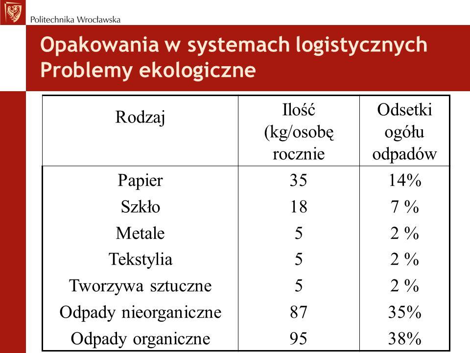 Opakowania w systemach logistycznych Problemy ekologiczne Rodzaj Ilość (kg/osobę rocznie Odsetki ogółu odpadów Papier Szkło Metale Tekstylia Tworzywa