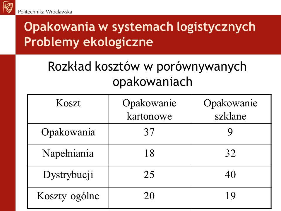 Opakowania w systemach logistycznych Problemy ekologiczne Rozkład kosztów w porównywanych opakowaniach KosztOpakowanie kartonowe Opakowanie szklane Op