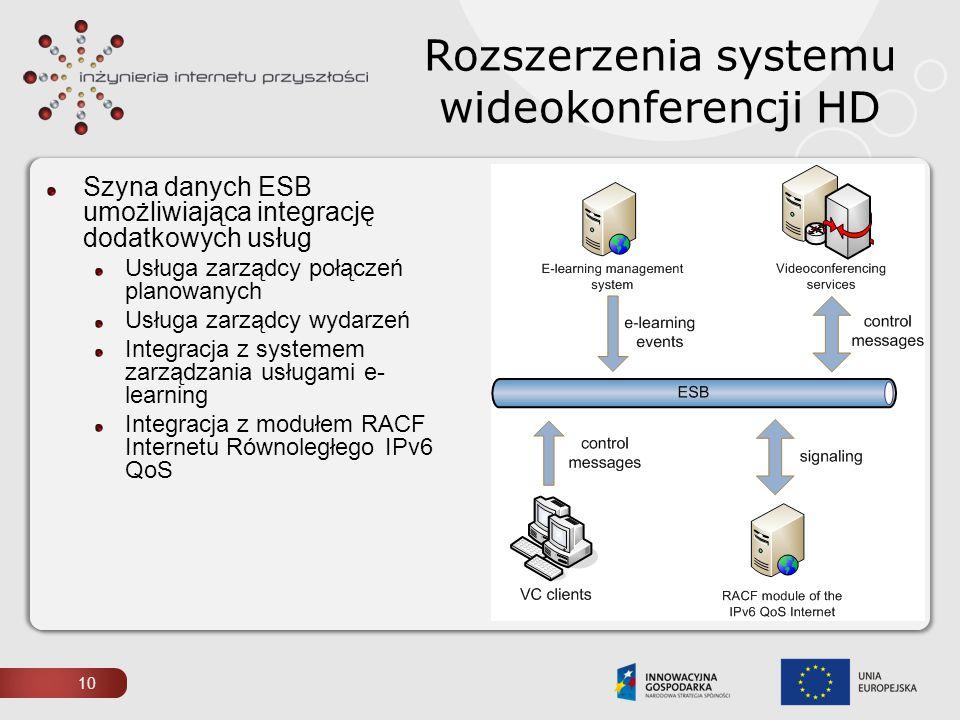 Szyna danych ESB umożliwiająca integrację dodatkowych usług Usługa zarządcy połączeń planowanych Usługa zarządcy wydarzeń Integracja z systemem zarząd