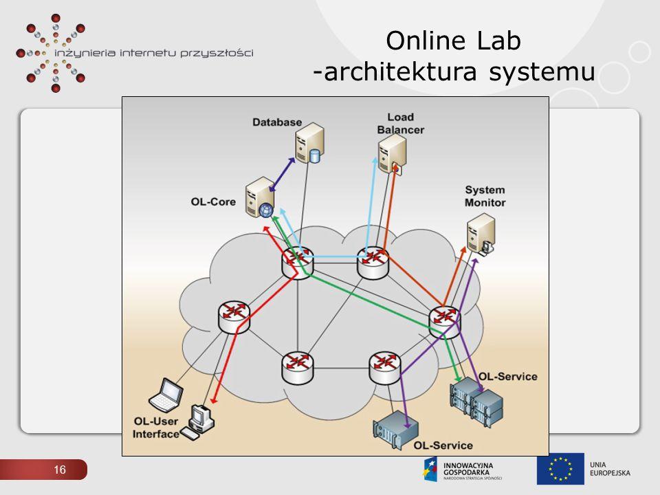 Online Lab -architektura systemu 16