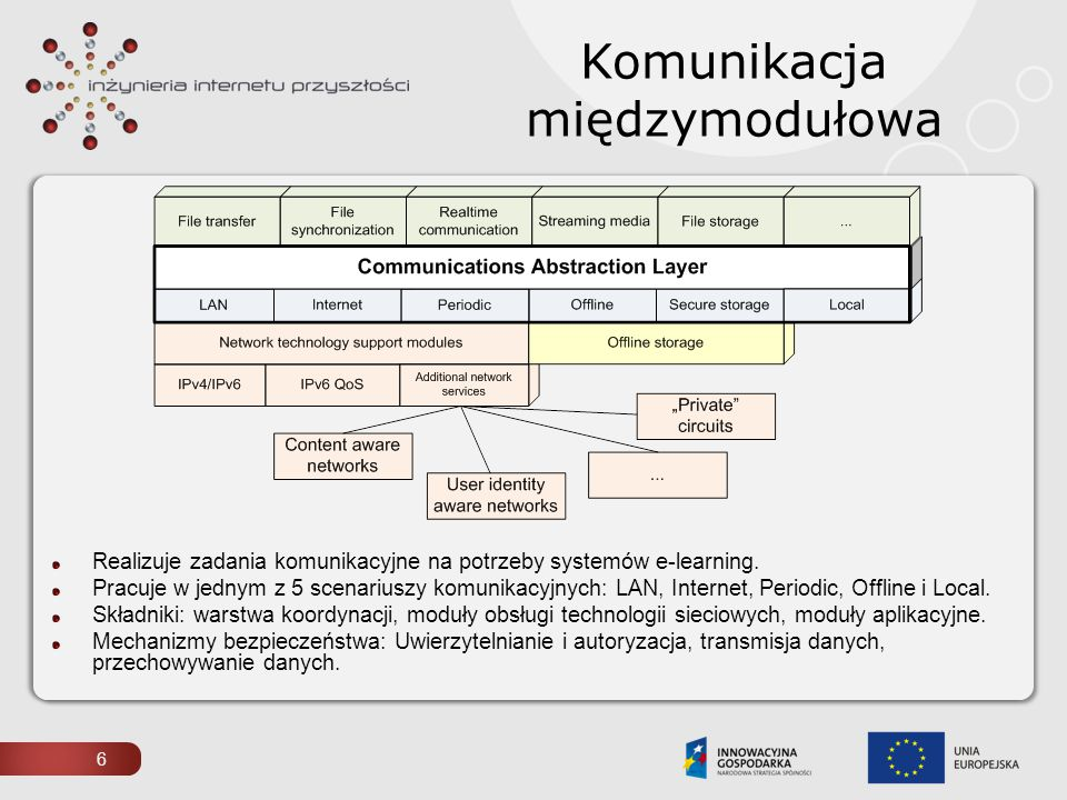 Realizuje zadania komunikacyjne na potrzeby systemów e-learning. Pracuje w jednym z 5 scenariuszy komunikacyjnych: LAN, Internet, Periodic, Offline i