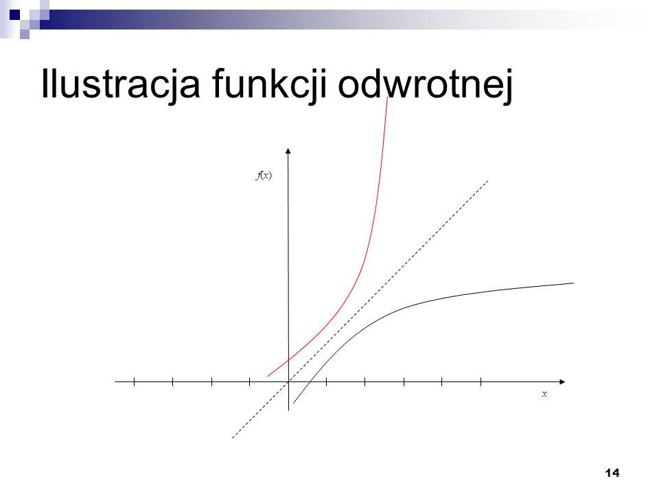 14 Ilustracja funkcji odwrotnej x f(x)f(x)