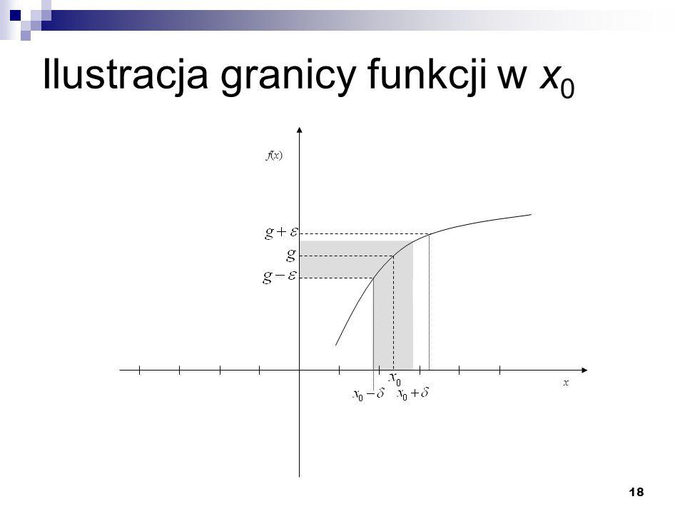 18 Ilustracja granicy funkcji w x 0 x f(x)f(x)