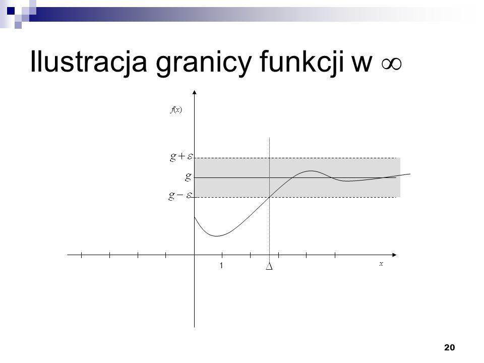 20 Ilustracja granicy funkcji w  x f(x)f(x) 1