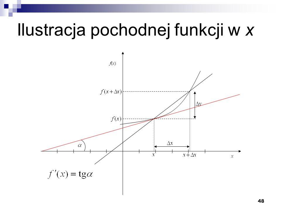 48 Ilustracja pochodnej funkcji w x x f(x)f(x)