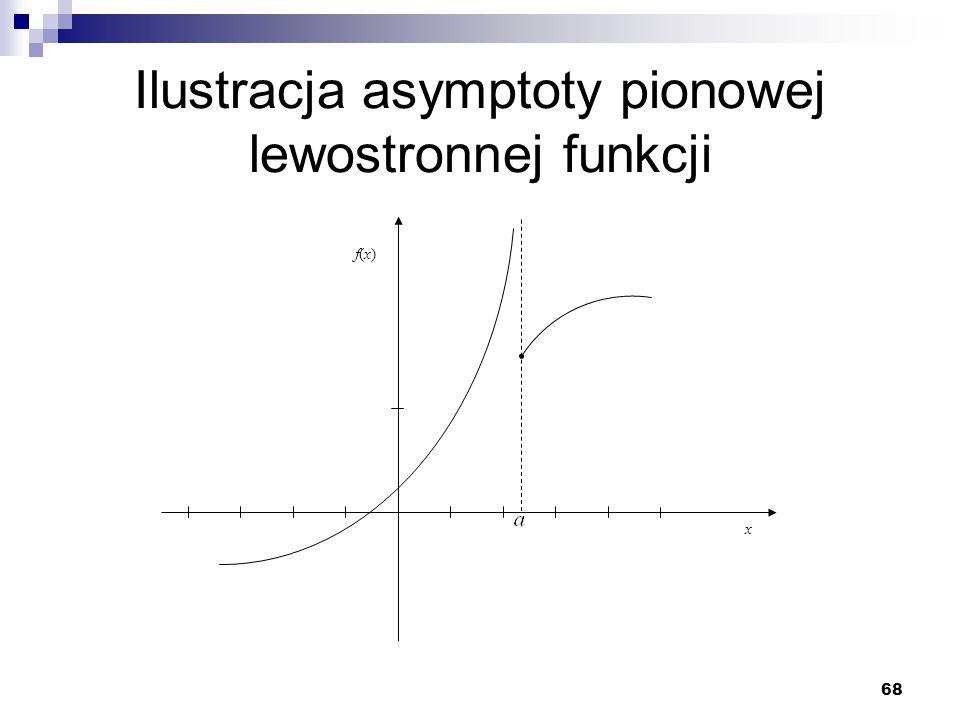 68 Ilustracja asymptoty pionowej lewostronnej funkcji x f(x)f(x)