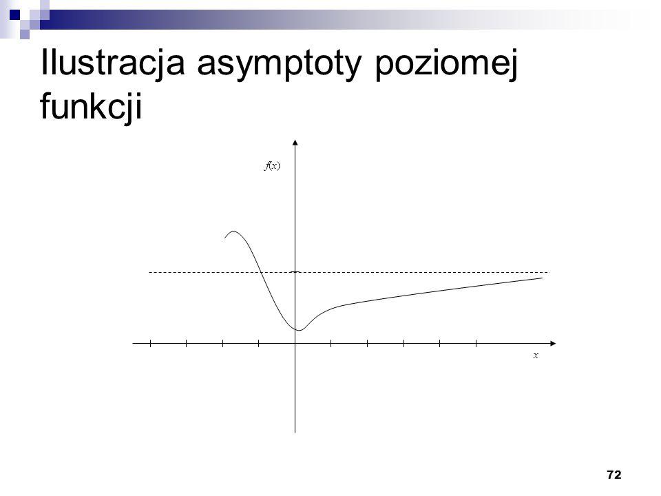 72 Ilustracja asymptoty poziomej funkcji x f(x)f(x)