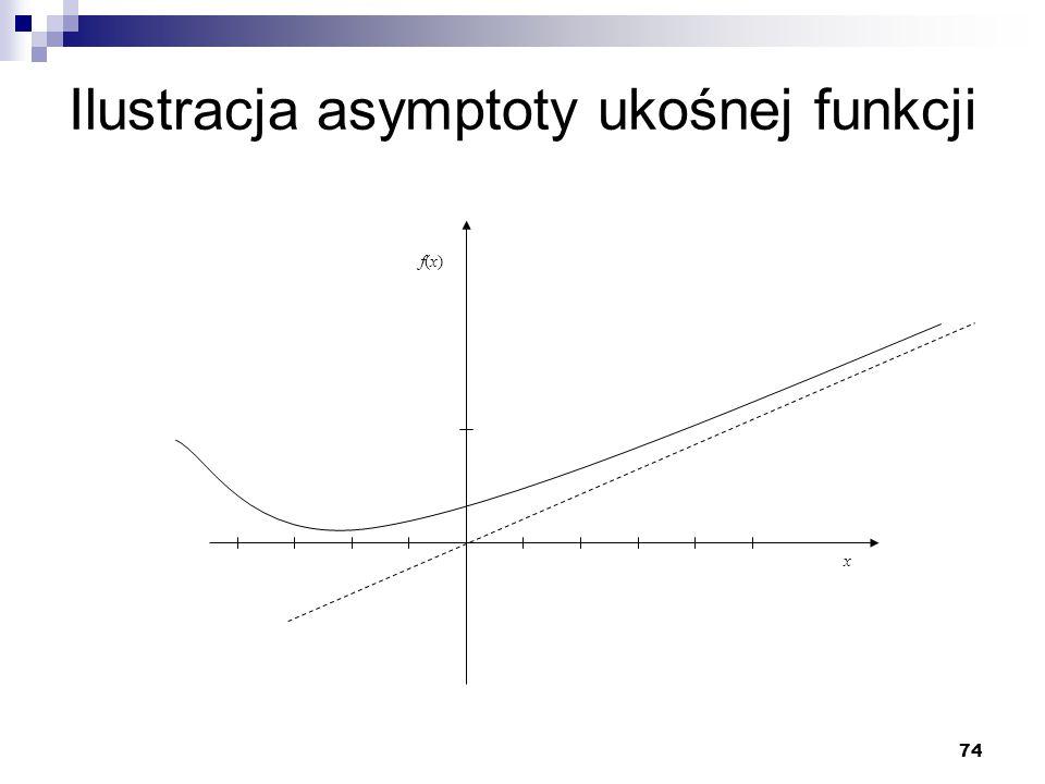 74 Ilustracja asymptoty ukośnej funkcji x f(x)f(x)