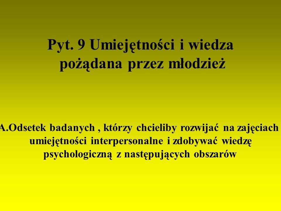 Pyt. 9 Umiejętności i wiedza pożądana przez młodzież A.Odsetek badanych, którzy chcieliby rozwijać na zajęciach umiejętności interpersonalne i zdobywa