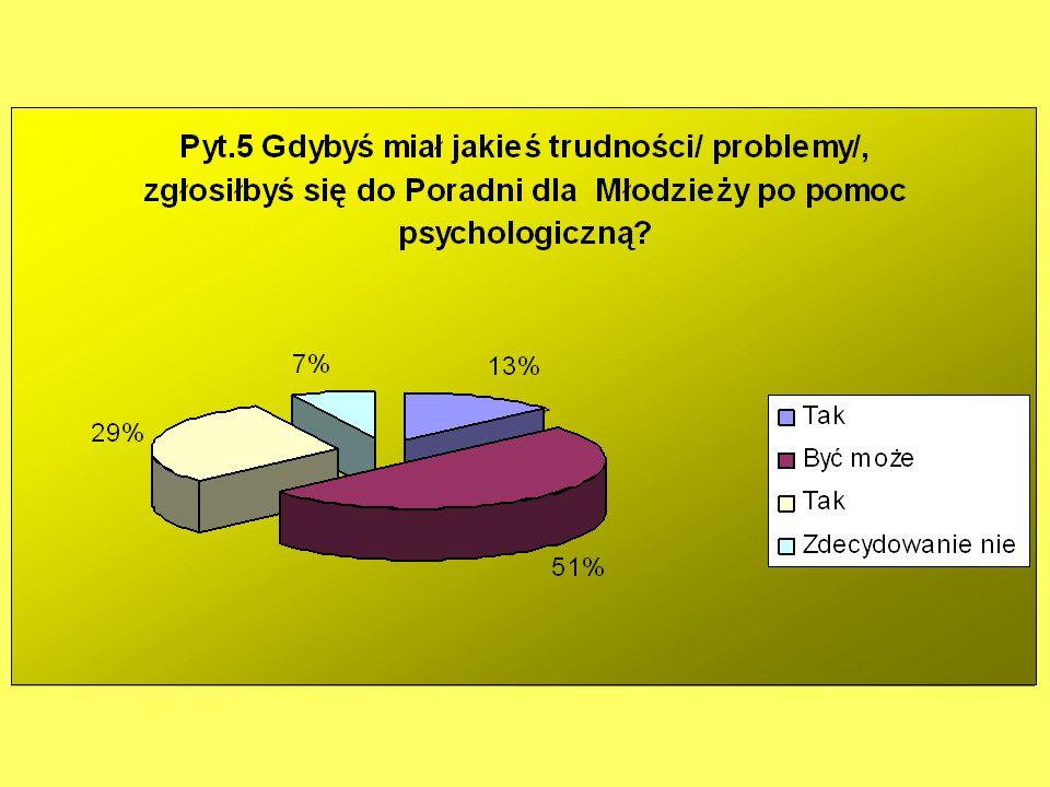 Podsumowanie pytań 1-5 5% badanych wielokrotnie myślało o skorzystaniu z pomocy psychologicznej w czasie pobytu w obecnej szkole 20% badanych czasami o tym myśli 13% badanych skorzystałoby z pomocy psychologicznej Poradni, gdyby mieli problemy 37% nie skorzystałoby z takiej pomocy 55% uważa, że pomoc psychologiczna w ich szkole jest dostępna (6%, że jest trudno dostępna) 7% korzystało z pomocy psychologicznej w obecnej szkole 75% nigdy nie korzystało z takiej pomocy