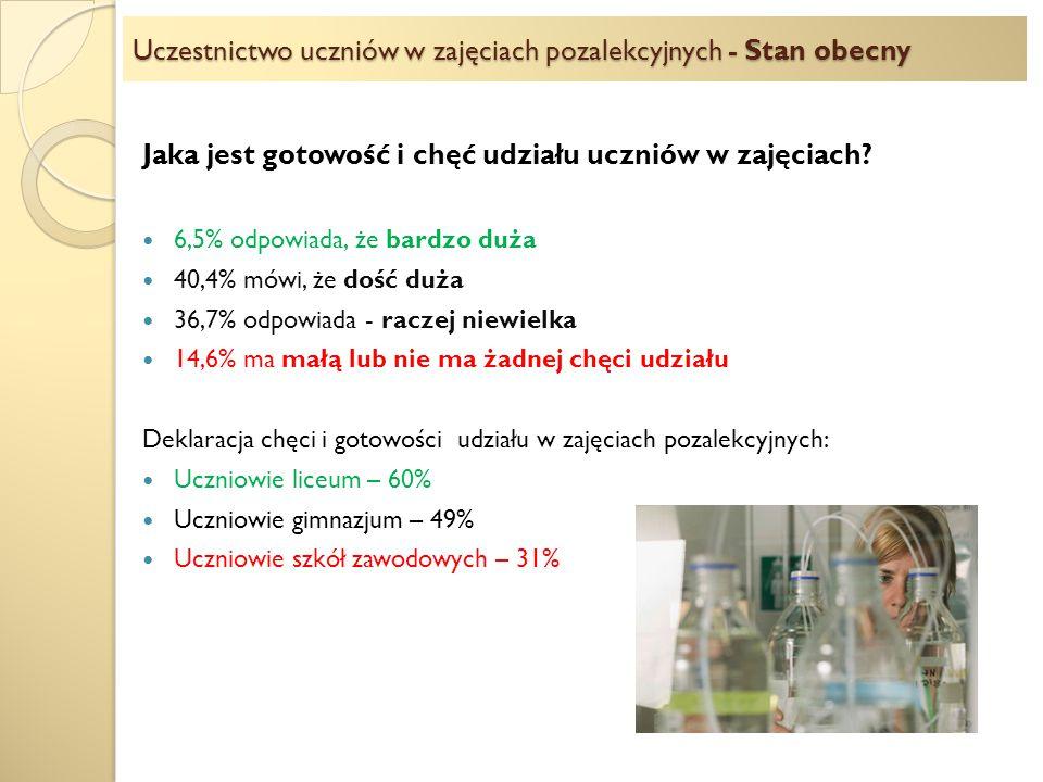 Uczestnictwo uczniów w zajęciach pozalekcyjnych - Stan obecny Jaka jest gotowość i chęć udziału uczniów w zajęciach? 6,5% odpowiada, że bardzo duża 40