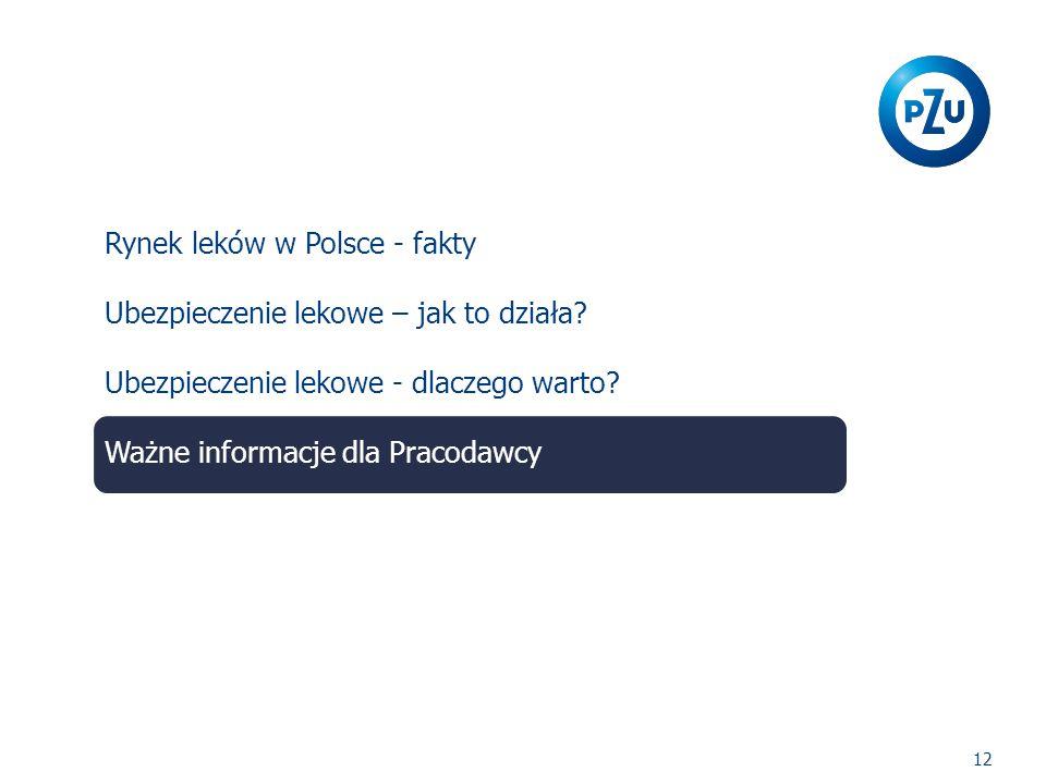 12 Rynek leków w Polsce - fakty Ubezpieczenie lekowe – jak to działa.